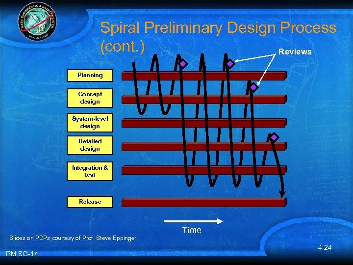 Spiral Preliminary Design Process (cont. ) Reviews Planning Concept design System-level design Detailed design