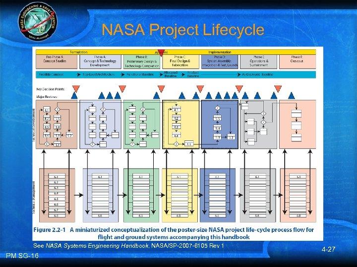 NASA Project Lifecycle See NASA Systems Engineering Handbook, NASA/SP-2007 -6105 Rev 1 PM SG-16
