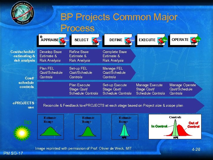 BP Projects Common Major Process * APPRAISE Gate SELECT DSP Cost/schedule estimating & risk