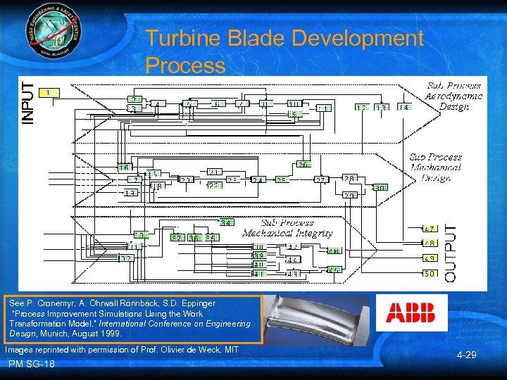 "Turbine Blade Development Process See P. Cronemyr, A. Öhrwall Rönnbäck, S. D. Eppinger ""Process"