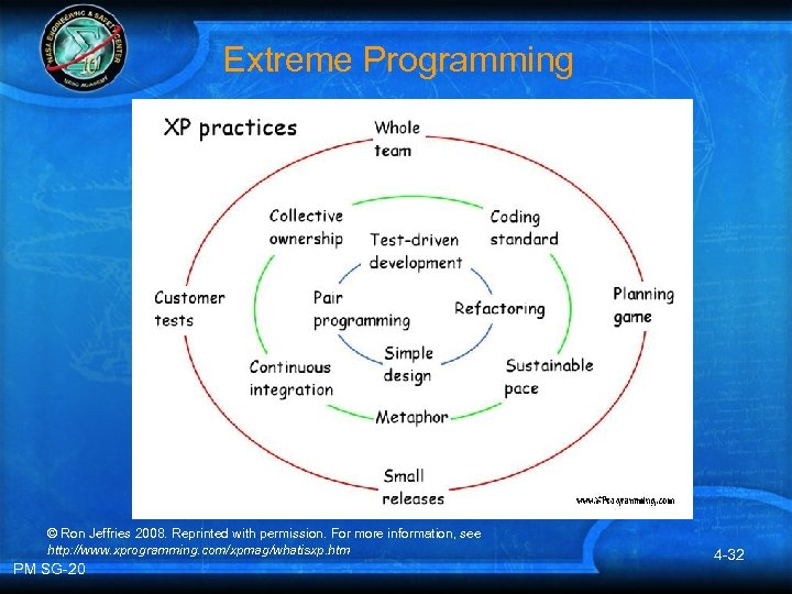 Extreme Programming © Ron Jeffries 2008. Reprinted with permission. For more information, see http: