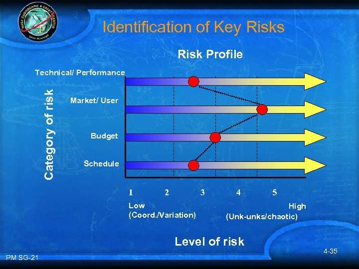 Identification of Key Risks Risk Profile Category of risk Technical/ Performance Market/ User Budget