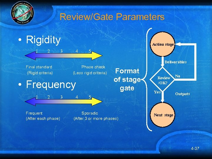 Review/Gate Parameters • Rigidity 1 2 3 Action stage 4 5 Deliverables Final standard