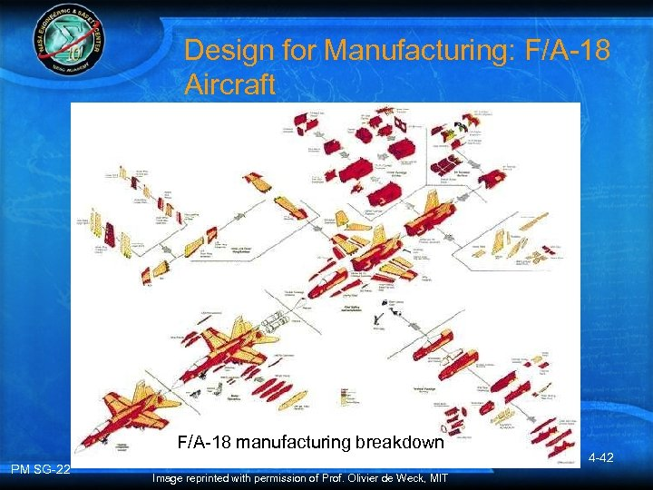 Design for Manufacturing: F/A-18 Aircraft F/A-18 manufacturing breakdown PM SG-22 Image reprinted with permission