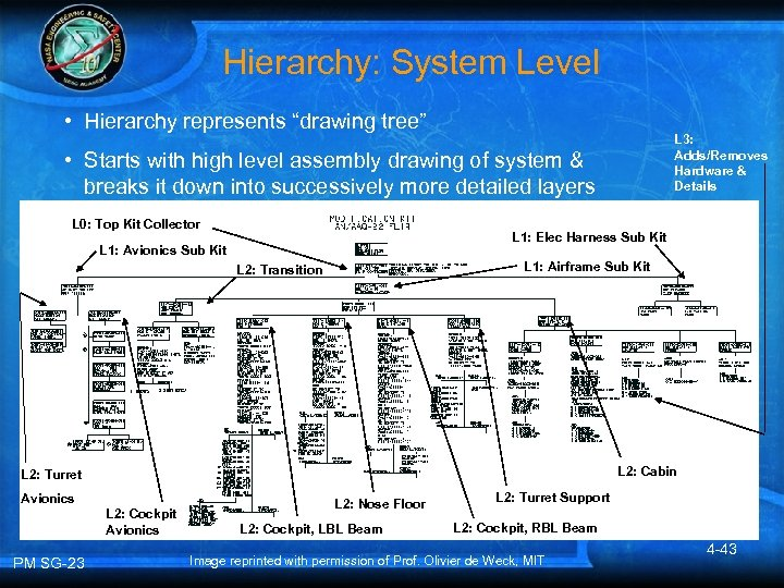 """Hierarchy: System Level • Hierarchy represents """"drawing tree"""" L 3: Adds/Removes Hardware & Details"""