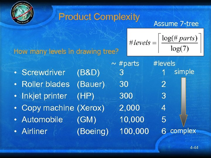 Product Complexity Assume 7 -tree How many levels in drawing tree? ~ #parts •