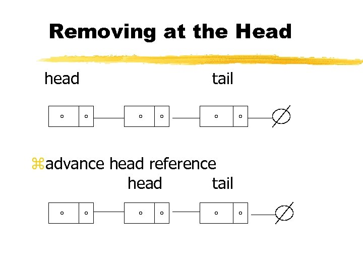 Removing at the Head head tail zadvance head reference head tail