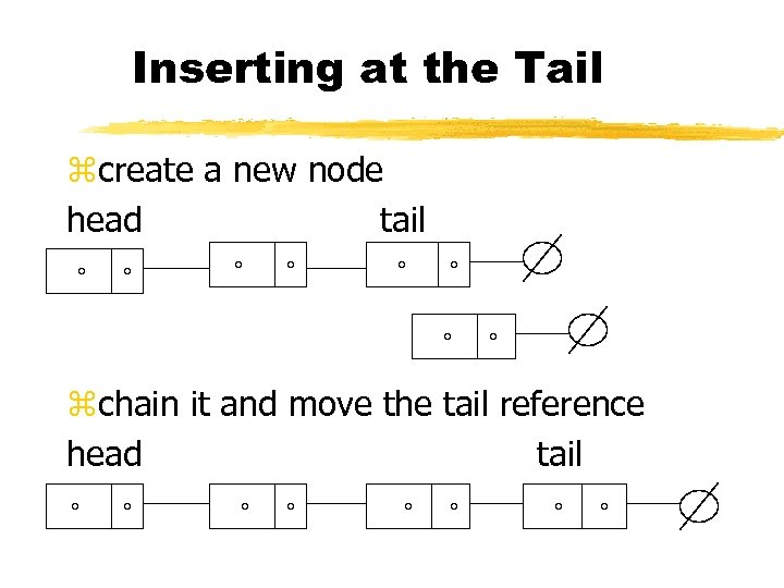 Inserting at the Tail zcreate a new node head tail zchain it and move