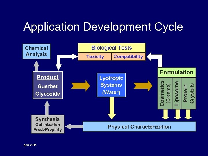 Application Development Cycle Compatibility Synthesis Optimization Prod. -Property April 2015 Physical Characterization Protein Crystals