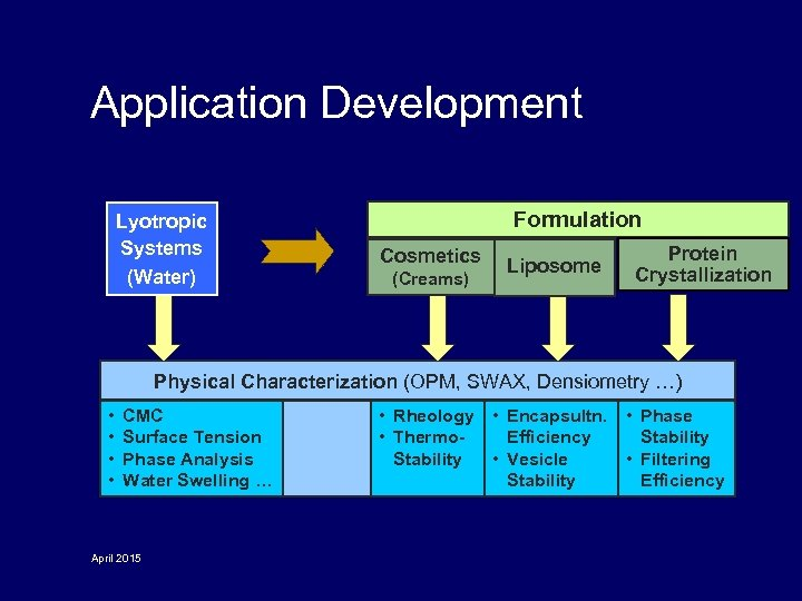 Application Development Lyotropic Systems (Water) Formulation Cosmetics (Creams) Liposome Protein Crystallization Physical Characterization (OPM,