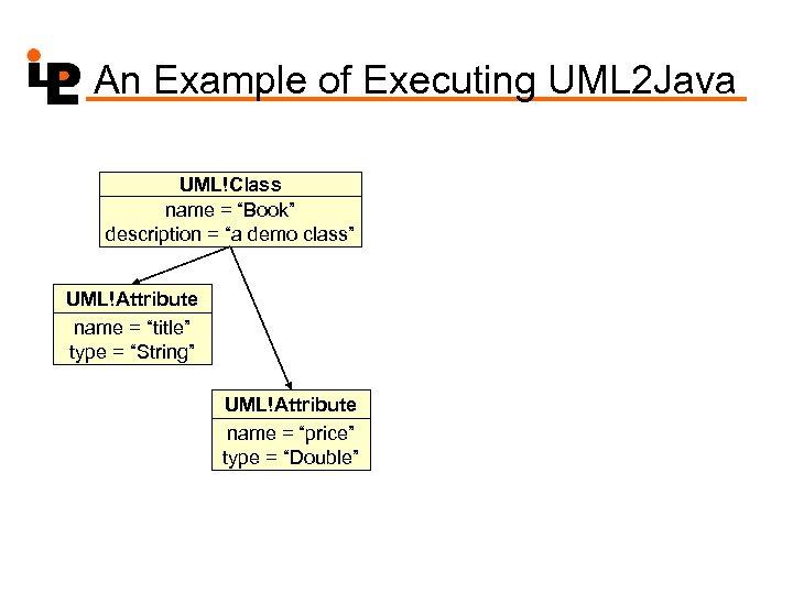 "An Example of Executing UML 2 Java UML!Class name = ""Book"" description = ""a"