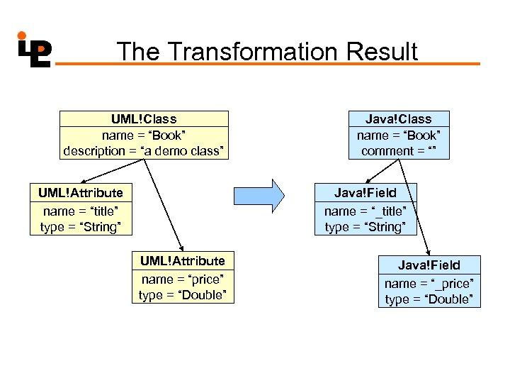 """The Transformation Result UML!Class name = """"Book"""" description = """"a demo class"""" UML!Attribute name"""