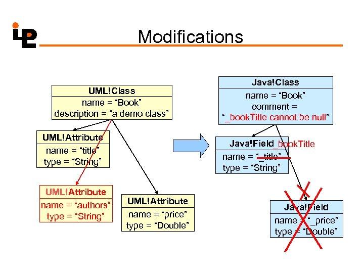 "Modifications UML!Class name = ""Book"" description = ""a demo class"" UML!Attribute name = ""title"""
