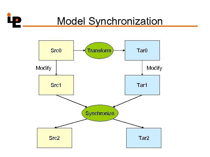 Model Synchronization Src 0 Transform Modify Tar 0 Modify Src 1 Tar 1 Synchronize