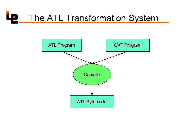 The ATL Transformation System ATL Program QVT Program Compile ATL Byte-code