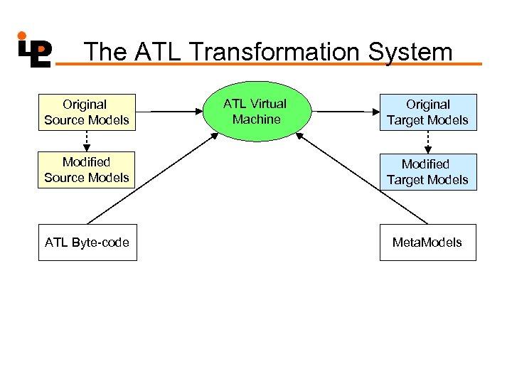 The ATL Transformation System Original Source Models ATL Virtual Machine Original Target Models Modified