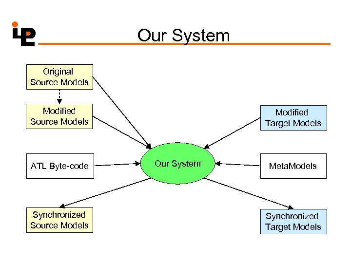 Our System Original Source Models Modified Source Models ATL Byte-code Synchronized Source Models Modified