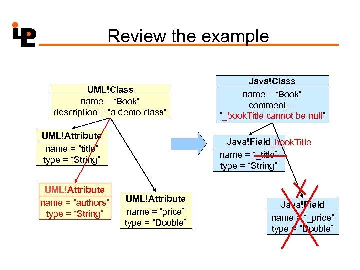 """Review the example UML!Class name = """"Book"""" description = """"a demo class"""" UML!Attribute name"""