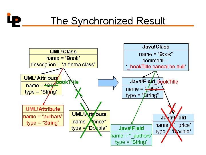 """The Synchronized Result UML!Class name = """"Book"""" description = """"a demo class"""" UML!Attribute book."""