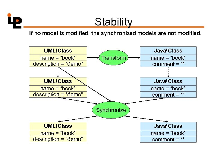 Stability If no model is modified, the synchronized models are not modified. UML!Class name