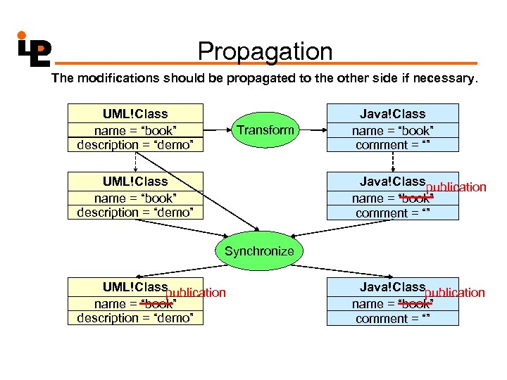 Propagation The modifications should be propagated to the other side if necessary. UML!Class name