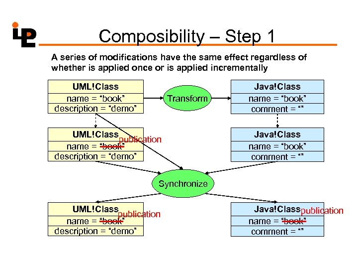 Composibility – Step 1 A series of modifications have the same effect regardless of
