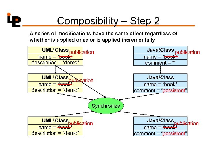 Composibility – Step 2 A series of modifications have the same effect regardless of