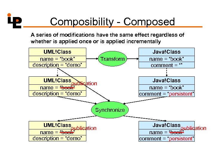 Composibility - Composed A series of modifications have the same effect regardless of whether