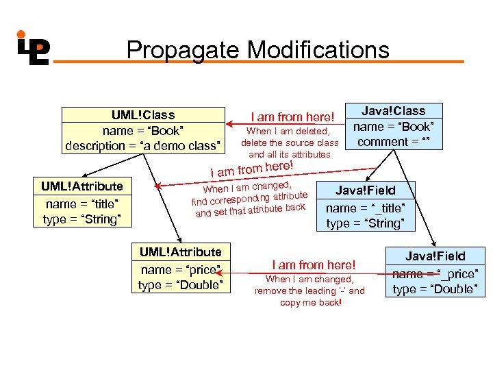 "Propagate Modifications UML!Class name = ""Book"" description = ""a demo class"" I am from"