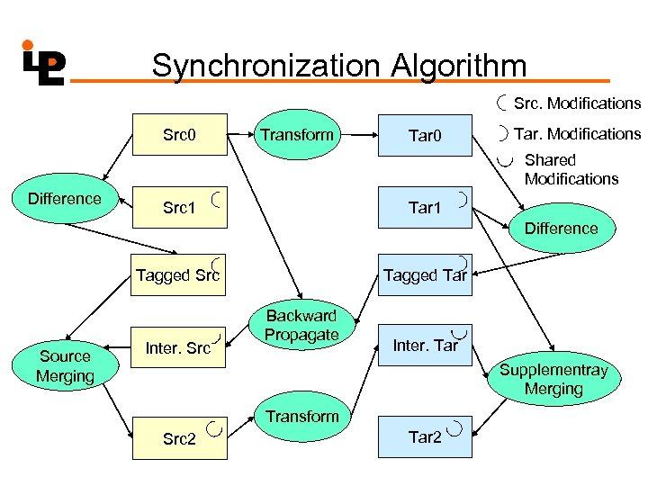Synchronization Algorithm Src. Modifications Src 0 Transform Tar 0 Tar. Modifications Shared Modifications Difference