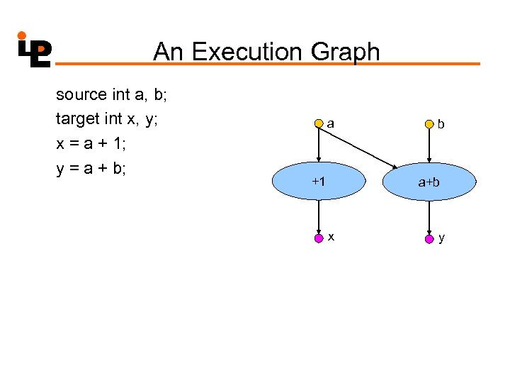 An Execution Graph source int a, b; target int x, y; x = a