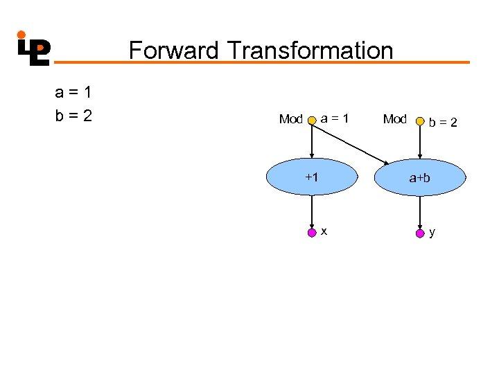Forward Transformation a=1 b=2 a=1 Mod +1 Mod b=2 a+b x y