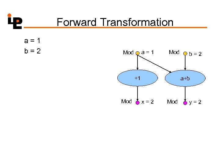 Forward Transformation a=1 b=2 a=1 Mod +1 Mod b=2 a+b x=2 Mod y=2