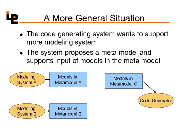 A More General Situation l l The code generating system wants to support more