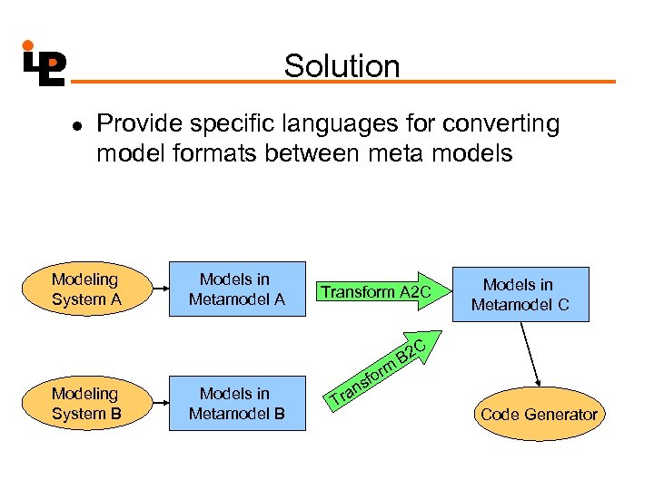Solution l Provide specific languages for converting model formats between meta models Modeling System