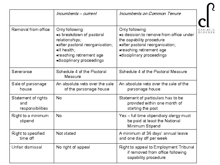 Incumbents – current Incumbents on Common Tenure Removal from office Only following: a breakdown