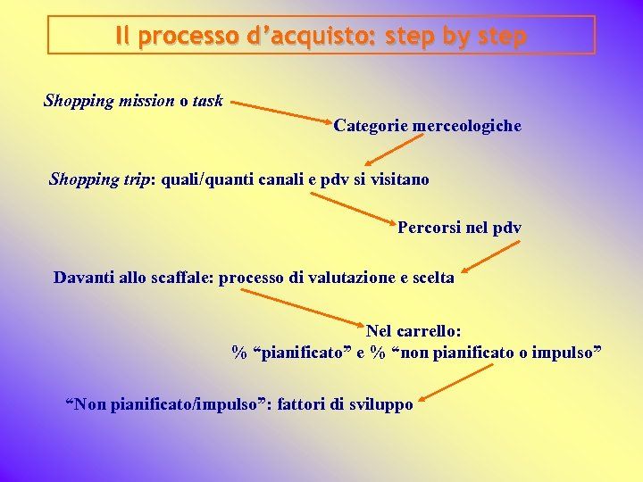Il processo d'acquisto: step by step Shopping mission o task Categorie merceologiche Shopping trip: