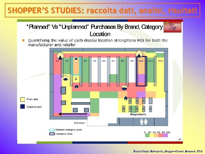 SHOPPER'S STUDIES: raccolta dati, analisi, risultati Fonte: Smart Revenue's, Shopper-Centric Research, USA
