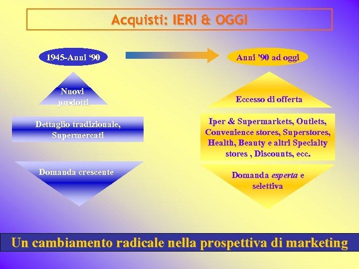 Acquisti: IERI & OGGI 1945 -Anni ' 90 Anni ' 90 ad oggi Nuovi