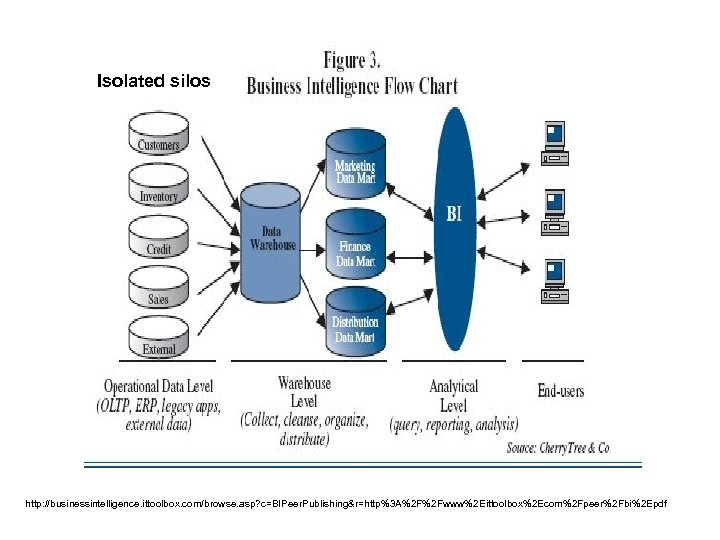Isolated silos http: //businessintelligence. ittoolbox. com/browse. asp? c=BIPeer. Publishing&r=http%3 A%2 F%2 Fwww%2 Eittoolbox%2 Ecom%2