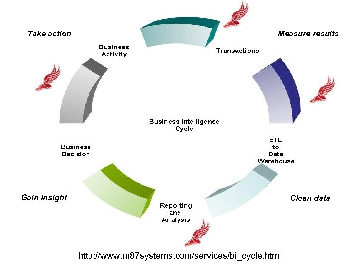 Take action Measure results Gain insight Clean data http: //www. m 87 systems. com/services/bi_cycle.