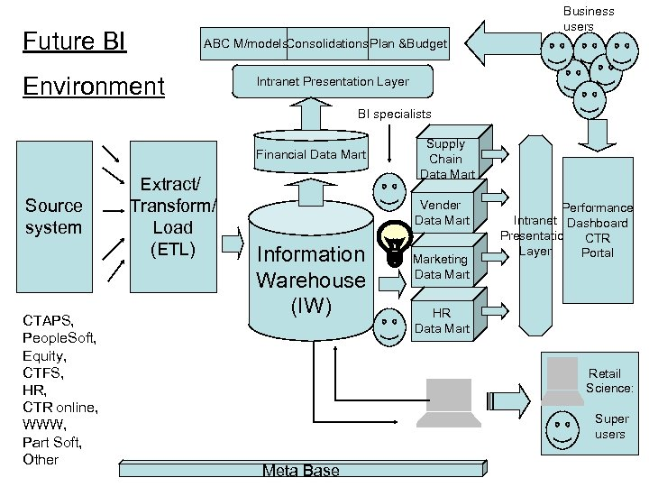 Business users Future BI ABC M/models. Consolidations. Plan &Budget Environment Intranet Presentation Layer BI