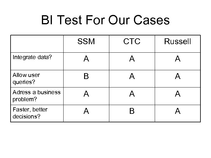 BI Test For Our Cases SSM CTC Russell Integrate data? A Allow user queries?