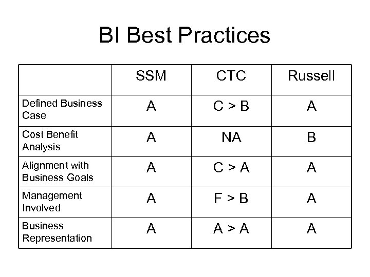 BI Best Practices SSM CTC Russell Defined Business Case A C>B A Cost Benefit