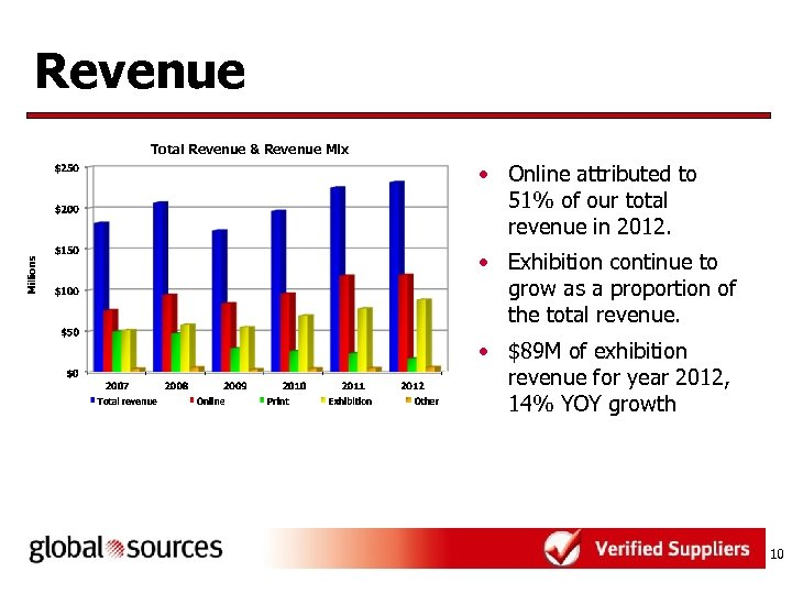 Revenue Total Revenue & Revenue Mix • Online attributed to 51% of our total