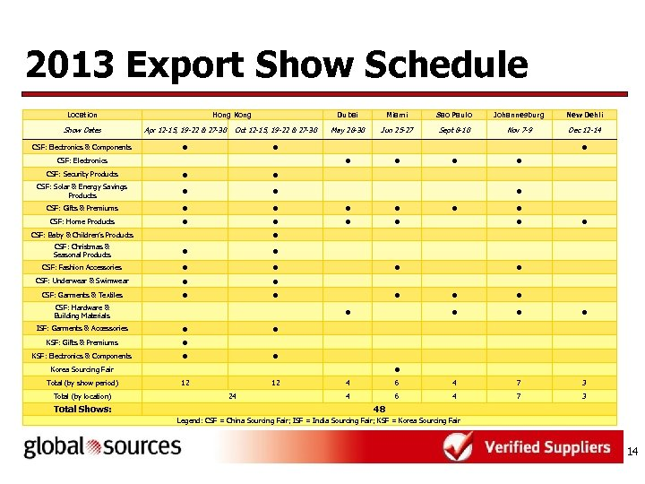 2013 Export Show Schedule Location Hong Kong Dubai Show Dates Apr 12 -15, 19