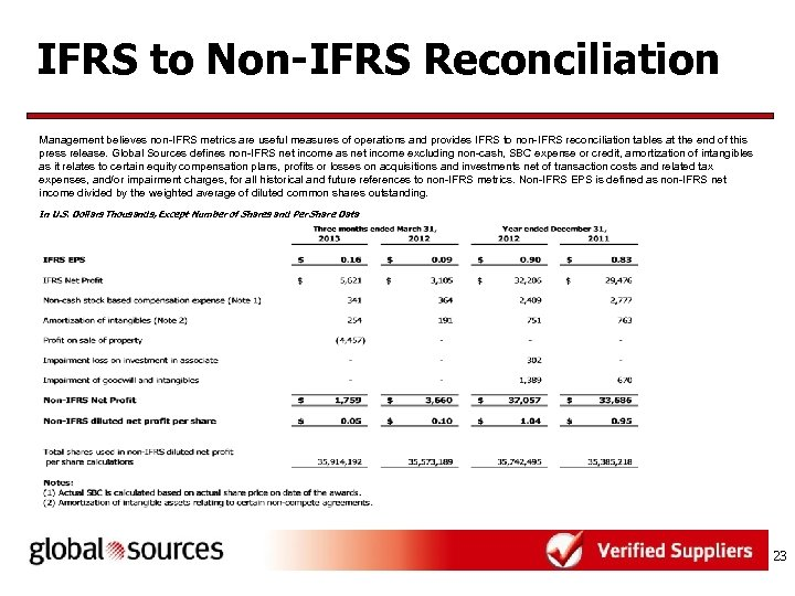IFRS to Non-IFRS Reconciliation Management believes non-IFRS metrics are useful measures of operations and