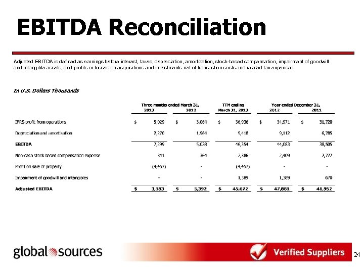 EBITDA Reconciliation Adjusted EBITDA is defined as earnings before interest, taxes, depreciation, amortization, stock-based