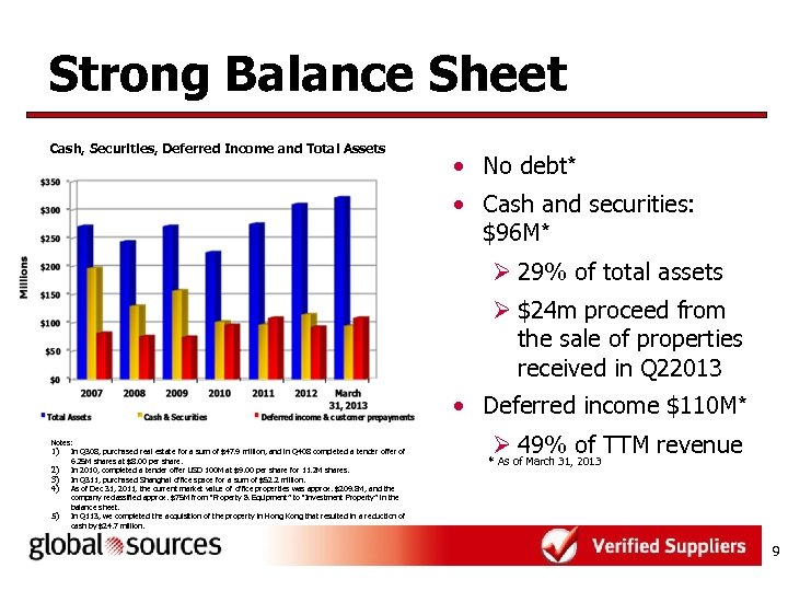 Strong Balance Sheet Cash, Securities, Deferred Income and Total Assets • No debt* •