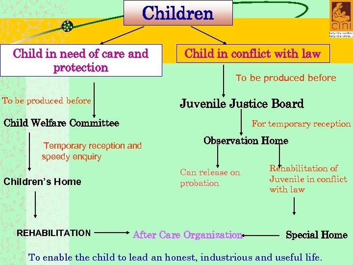 Children Child in need of care and protection To be produced before Child in